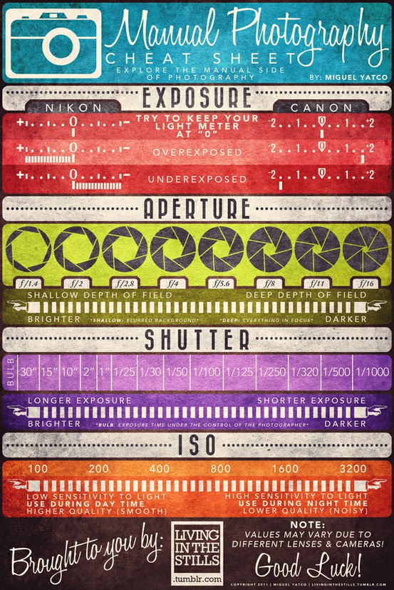manual photography cheat sheet Manual Photography Cheat Sheet